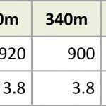 First speedtest results by 5G-VINNI