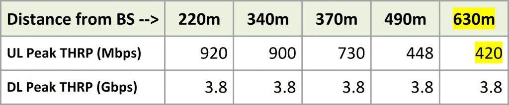 Speedtest results