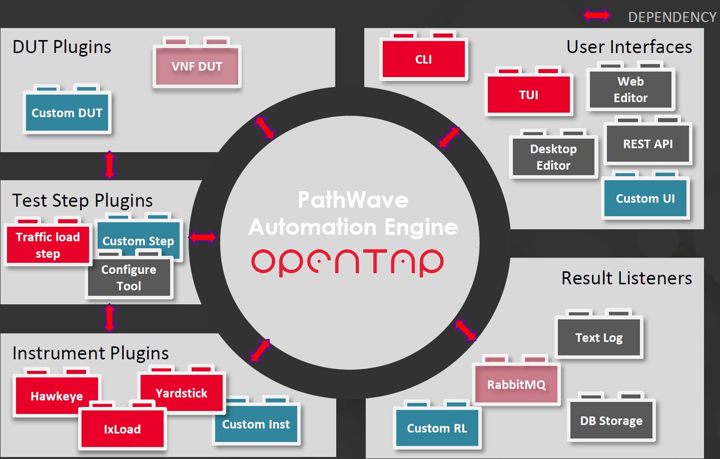 OpenTAP Architecture