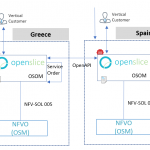 Service Level connectivity between Greece and Spain