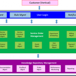 5G-VINNI Business Layer maturity levels – D5.3